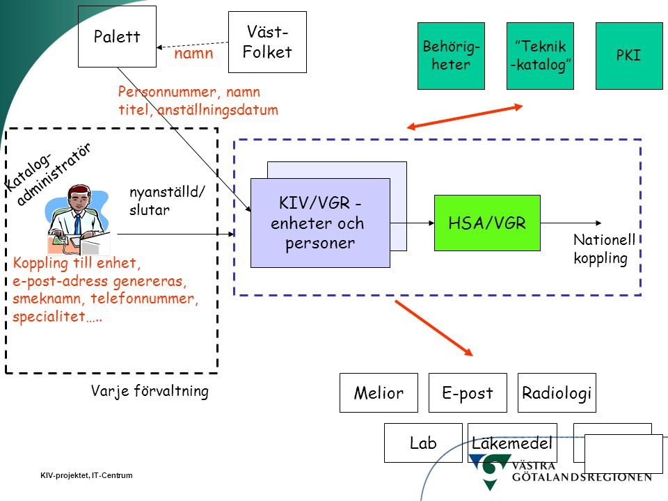 Palett Väst- Folket namn KIV/VGR - enheter och personer HSA/VGR Melior