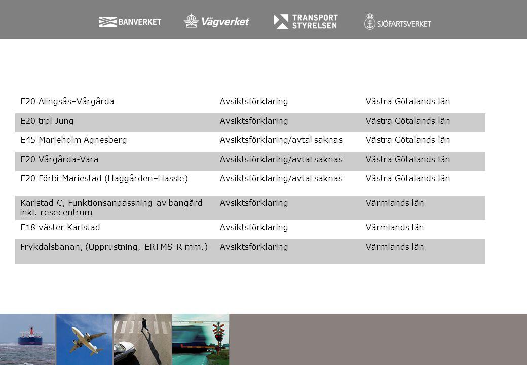 E20 Alingsås–Vårgårda Avsiktsförklaring. Västra Götalands län. E20 trpl Jung. E45 Marieholm Agnesberg.
