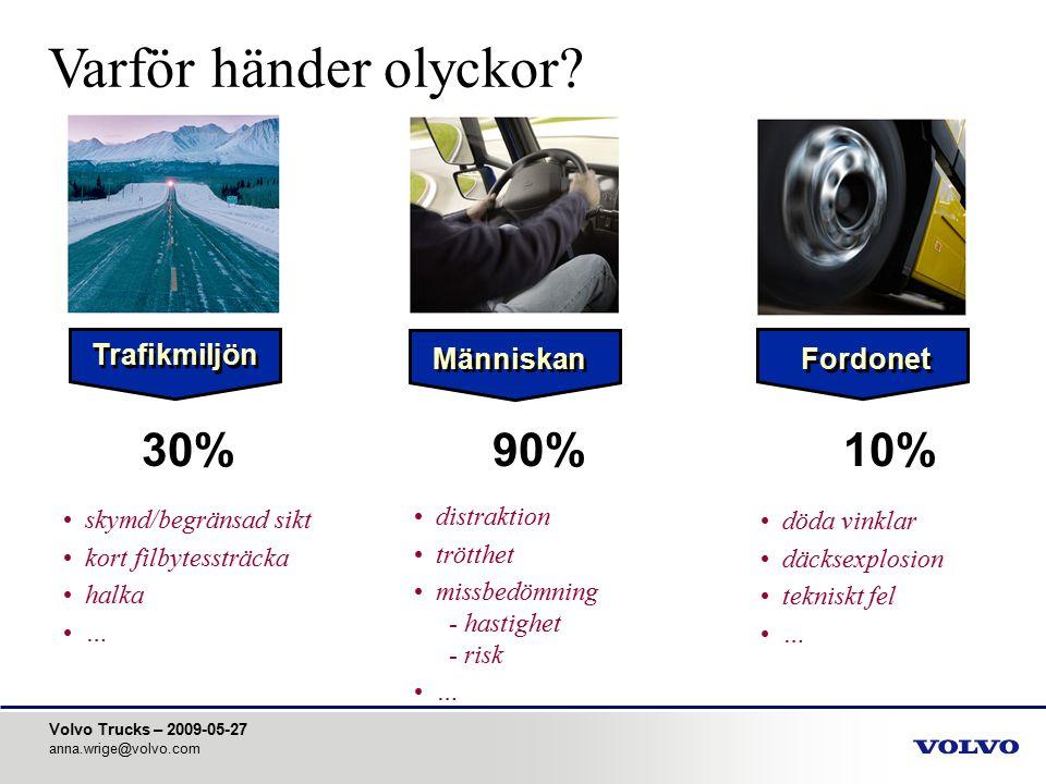 Varför händer olyckor 30% 90% 10% Trafikmiljön Människan Fordonet