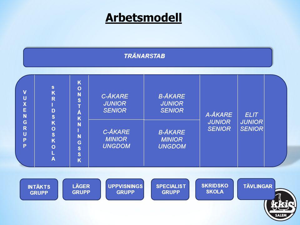 Arbetsmodell TRÄNARSTAB C-ÅKARE JUNIOR SENIOR B-ÅKARE JUNIOR SENIOR