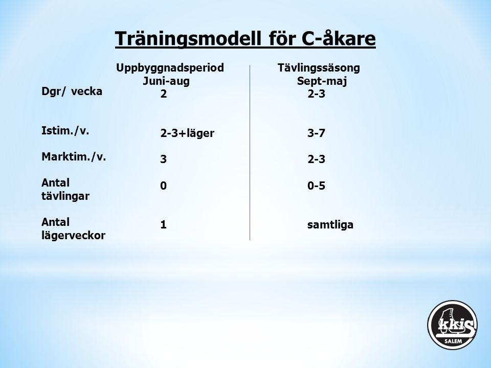 Träningsmodell för C-åkare