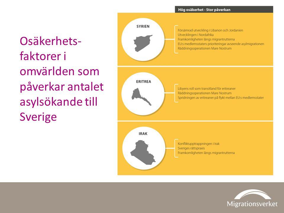 Osäkerhets- faktorer i omvärlden som påverkar antalet asylsökande till Sverige