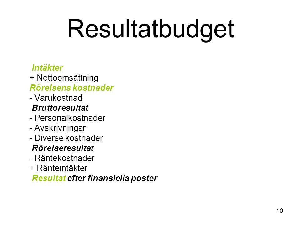 Resultatbudget Intäkter + Nettoomsättning Rörelsens kostnader