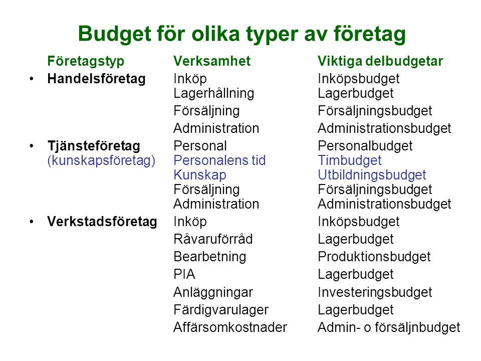 Budget för olika typer av företag