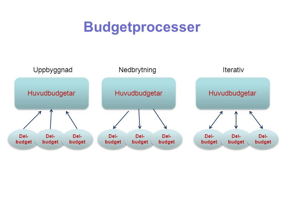 Budgetprocesser Uppbyggnad Nedbrytning Iterativ Huvudbudgetar