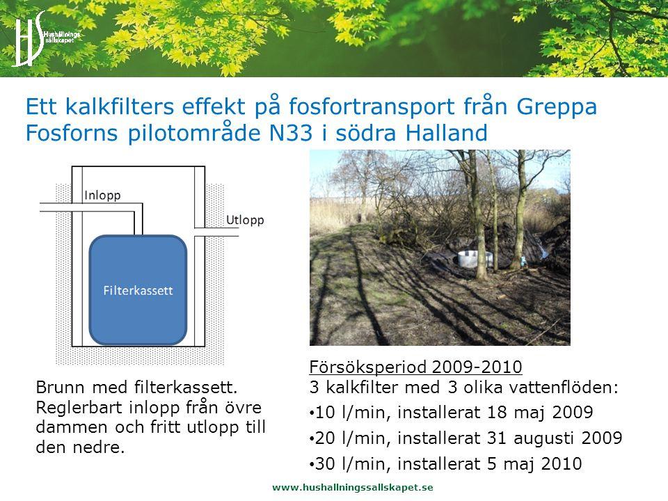 Ett kalkfilters effekt på fosfortransport från Greppa Fosforns pilotområde N33 i södra Halland