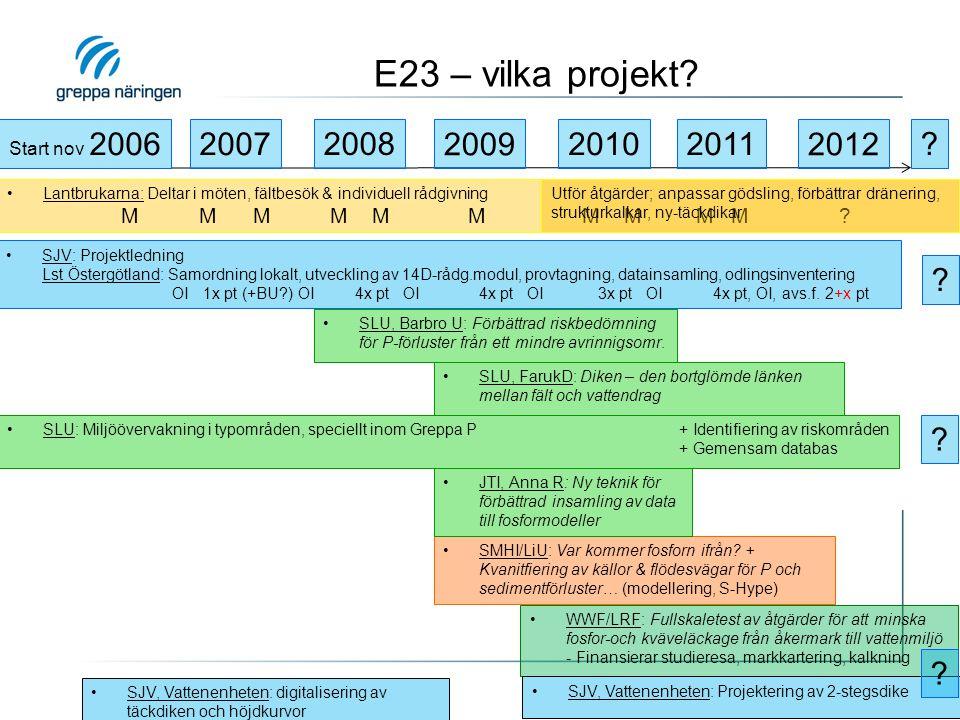 E23 – vilka projekt Start nov 2006. 2007. 2008. 2009. 2010. 2011. 2012.