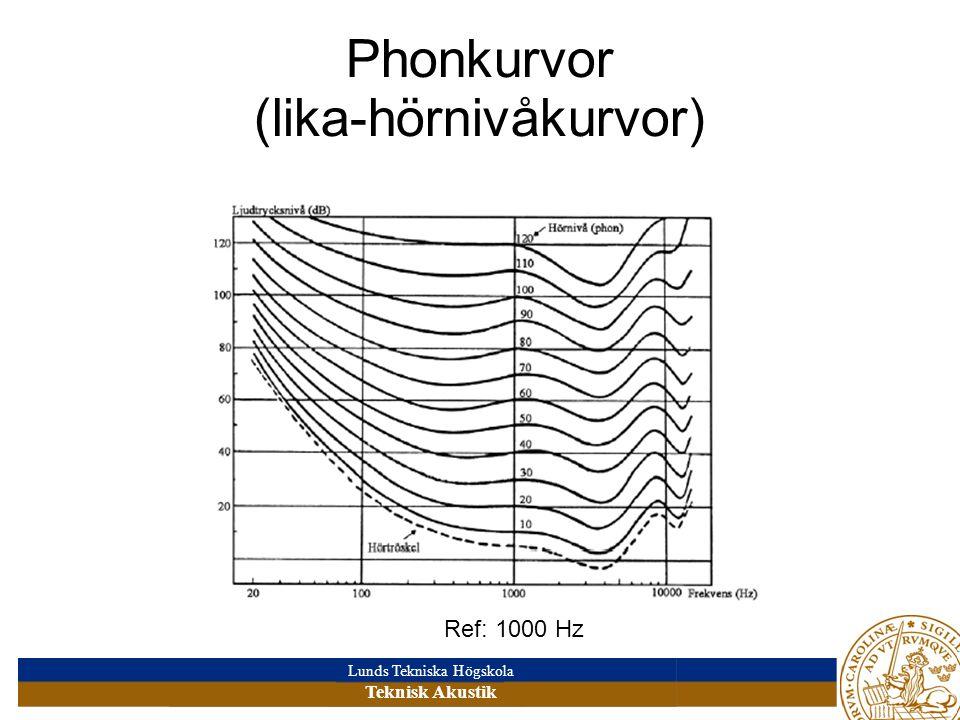 Phonkurvor (lika-hörnivåkurvor)