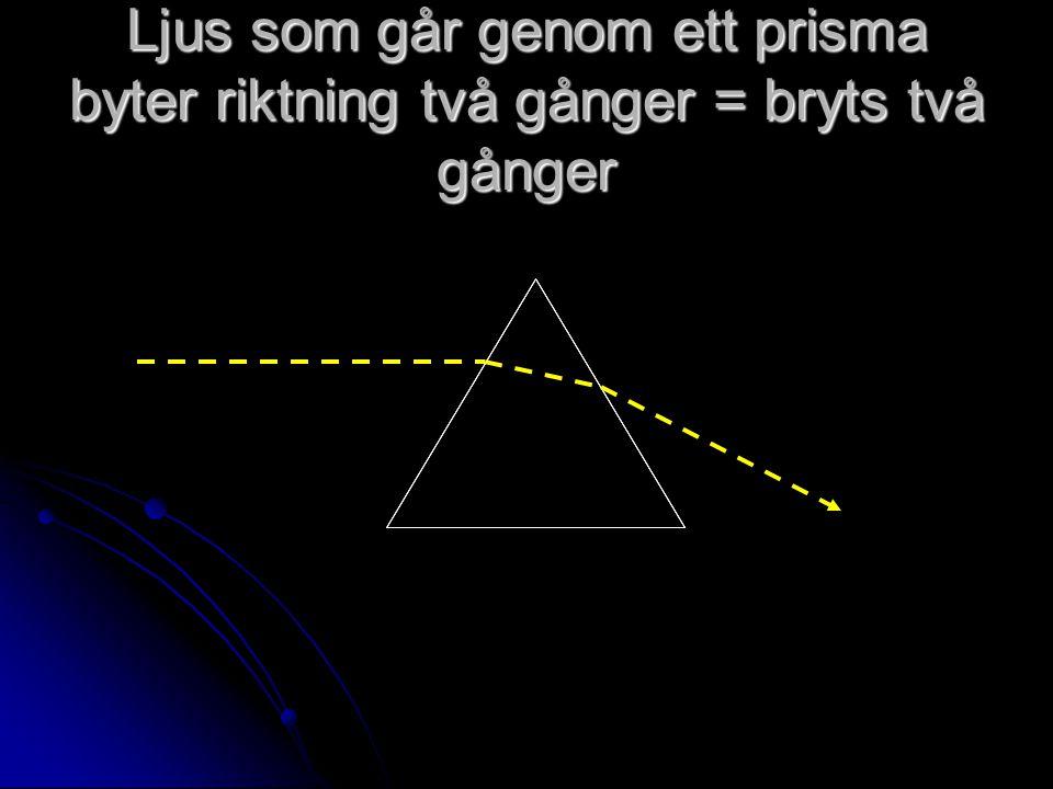 Ljus som går genom ett prisma byter riktning två gånger = bryts två gånger