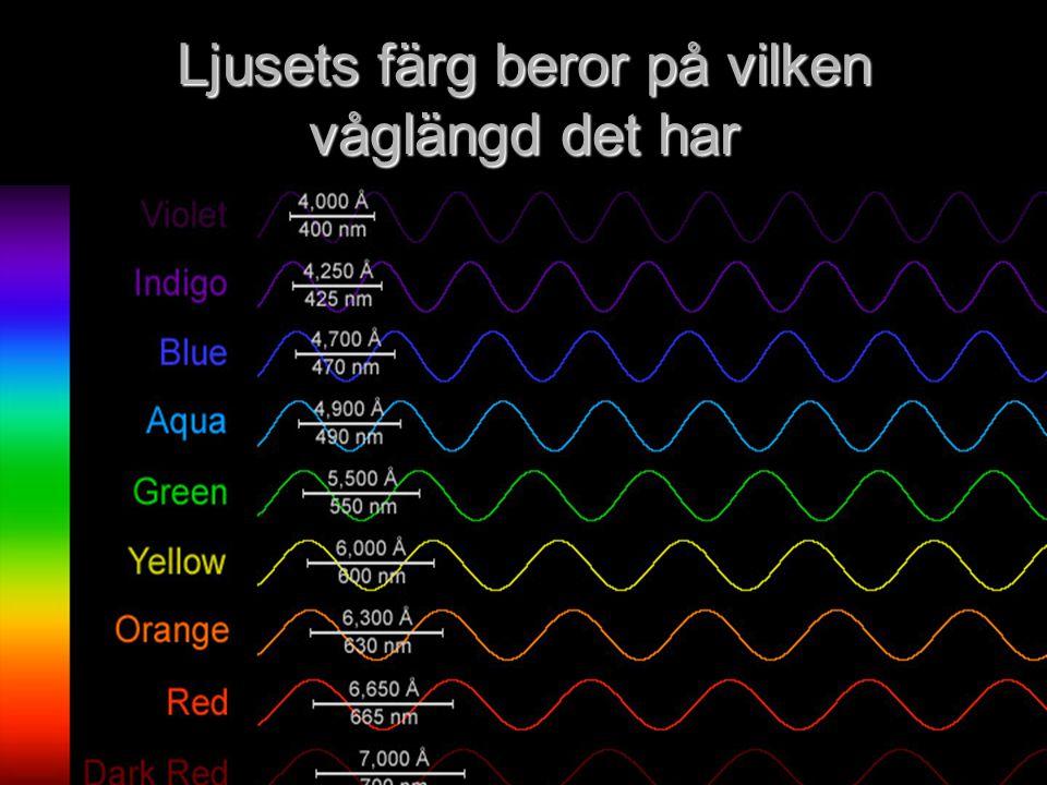 Ljusets färg beror på vilken våglängd det har