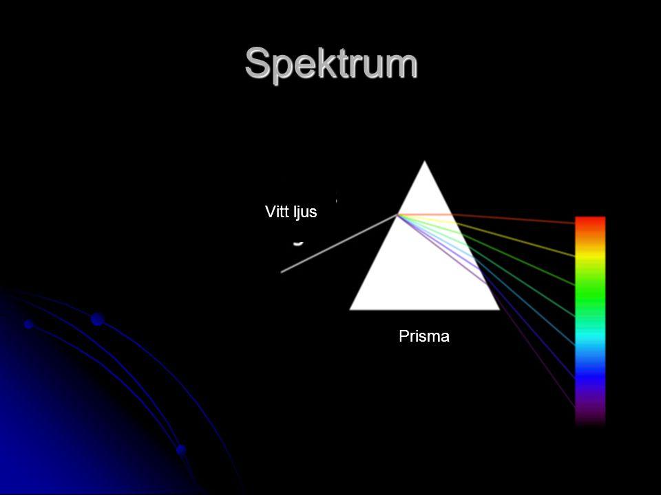 Spektrum Vitt ljus Prisma