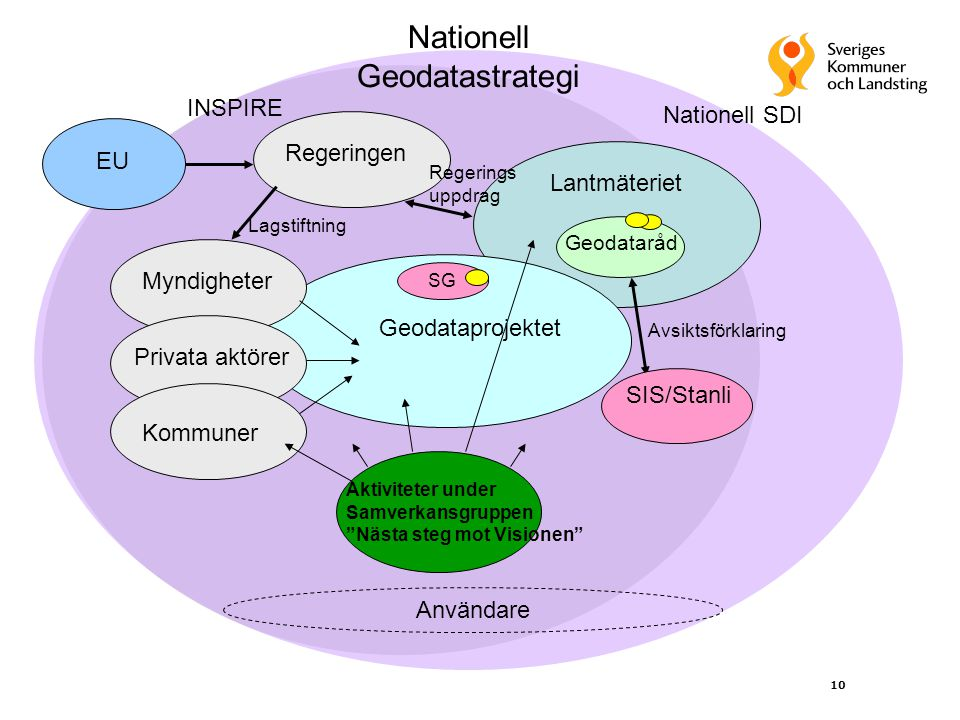 Nationell Geodatastrategi