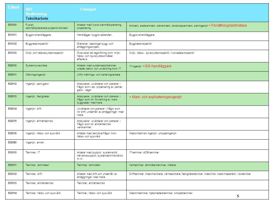 AID Exempel Beskrivning Teknikarbete