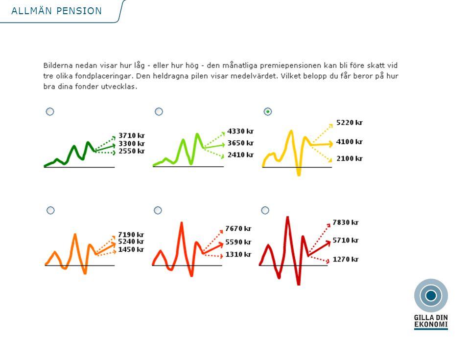 Bilderna illustrerar sambandet mellan risk och avkastning