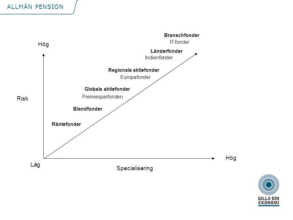 Hög Risk Hög Låg Specialisering Branschfonder IT-fonder Länderfonder