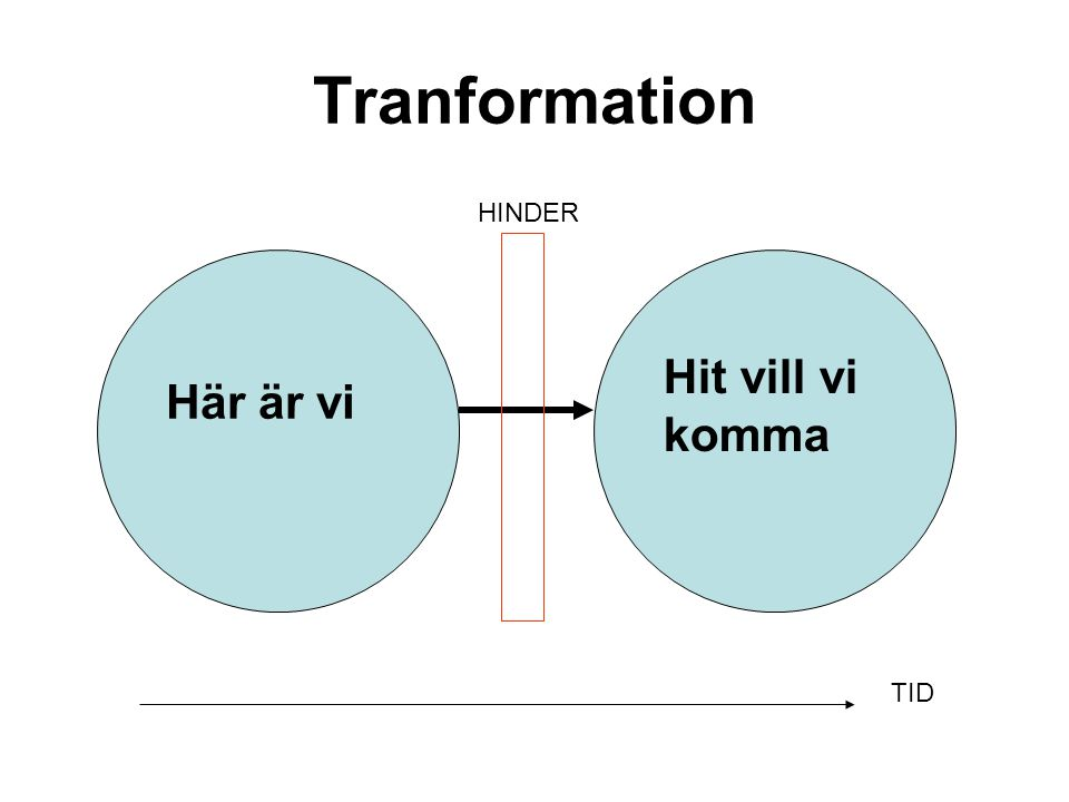 Tranformation HINDER Hit vill vi komma Här är vi TID