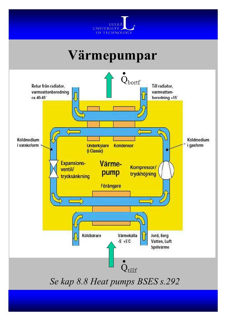 Värmepumpar Qbortf Qtillf Se kap 8.8 Heat pumps BSES s.292