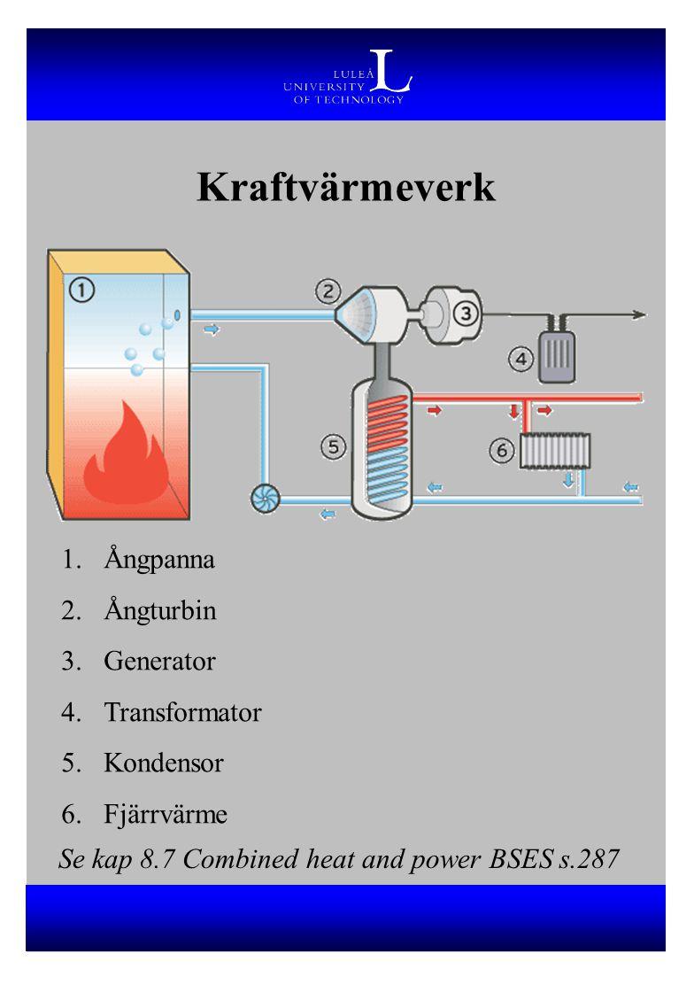 Kraftvärmeverk Ångpanna Ångturbin Generator Transformator Kondensor