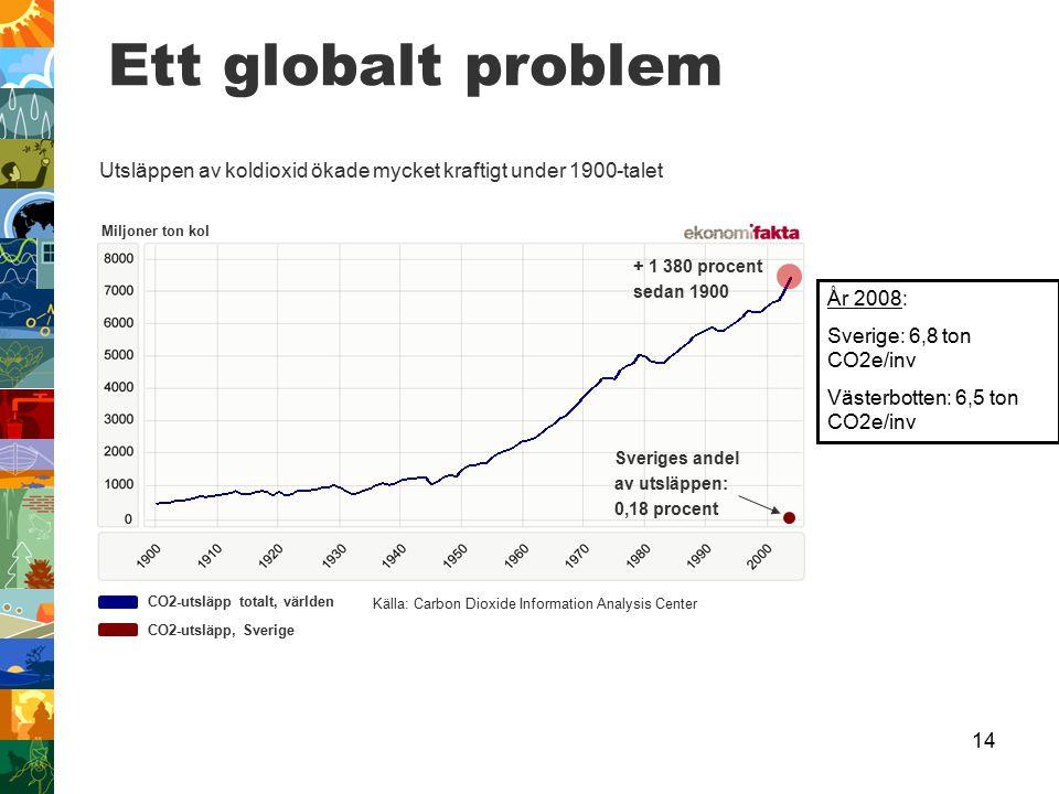 Ett globalt problem Utsläppen av koldioxid ökade mycket kraftigt under 1900-talet. Miljoner ton kol.