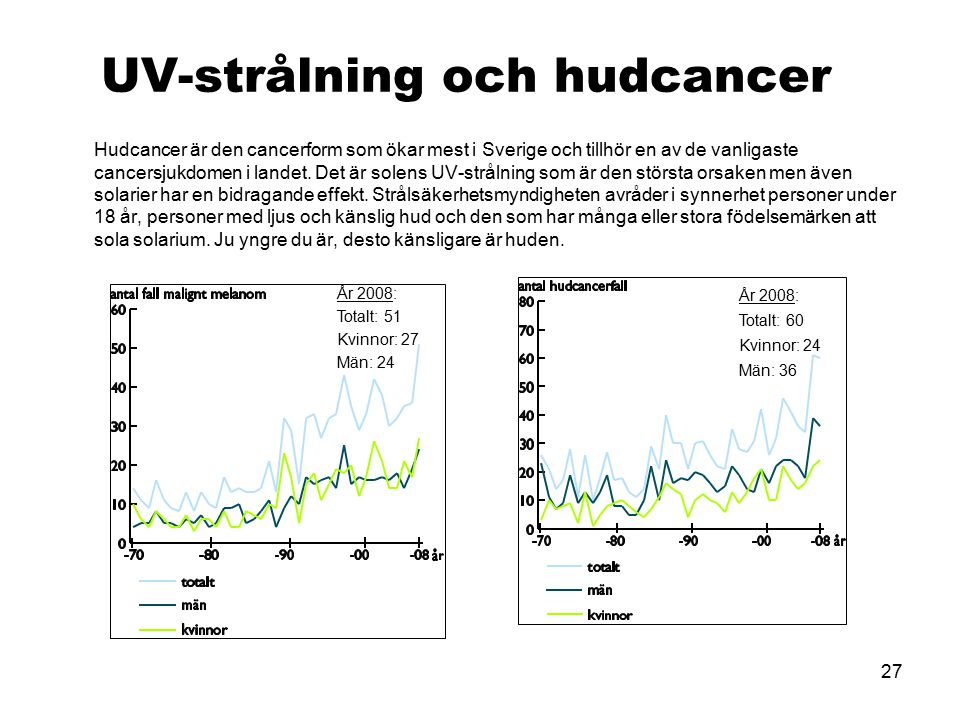 UV-strålning och hudcancer