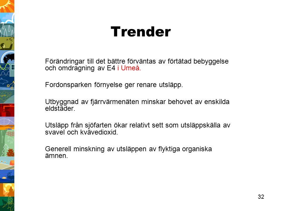 Trender Förändringar till det bättre förväntas av förtätad bebyggelse och omdragning av E4 i Umeå. Fordonsparken förnyelse ger renare utsläpp.