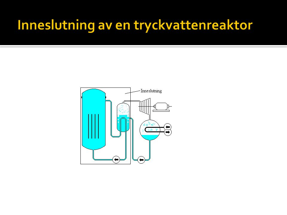 Inneslutning av en tryckvattenreaktor
