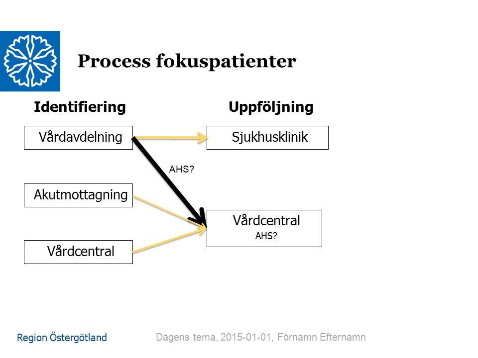 Process fokuspatienter