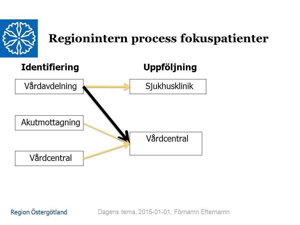 Regionintern process fokuspatienter