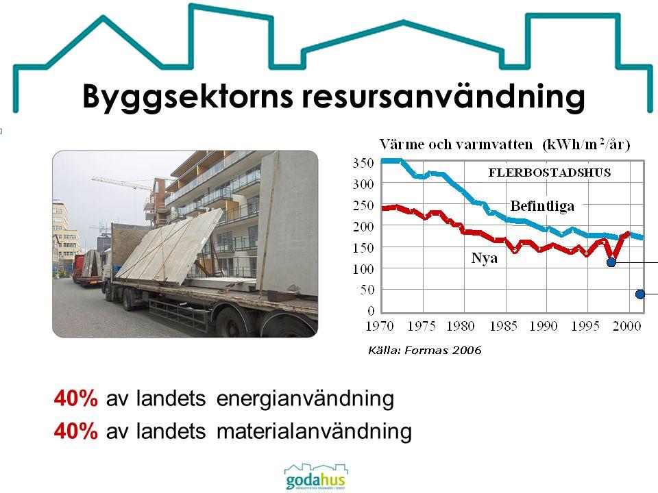 Byggsektorns resursanvändning