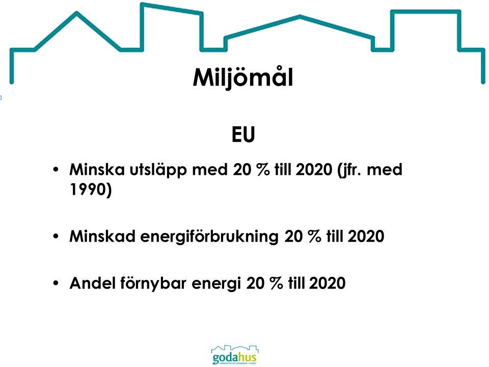 Miljömål EU Minska utsläpp med 20 % till 2020 (jfr. med 1990)