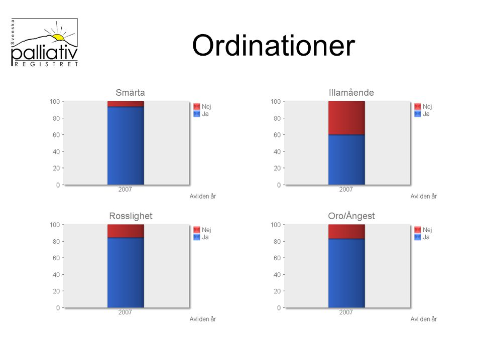 Ordinationer