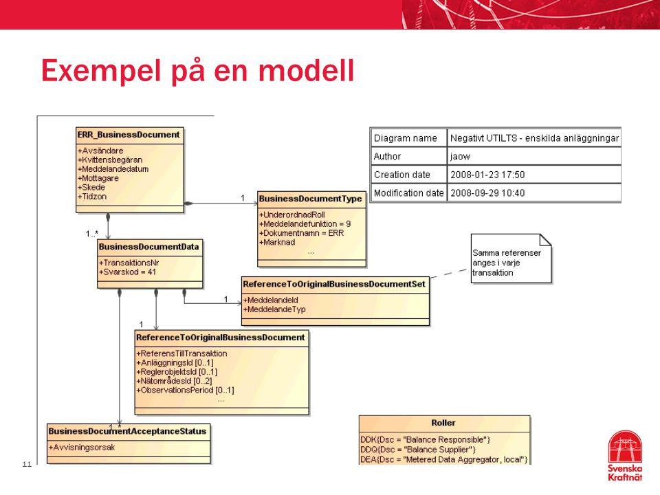 Exempel på en modell