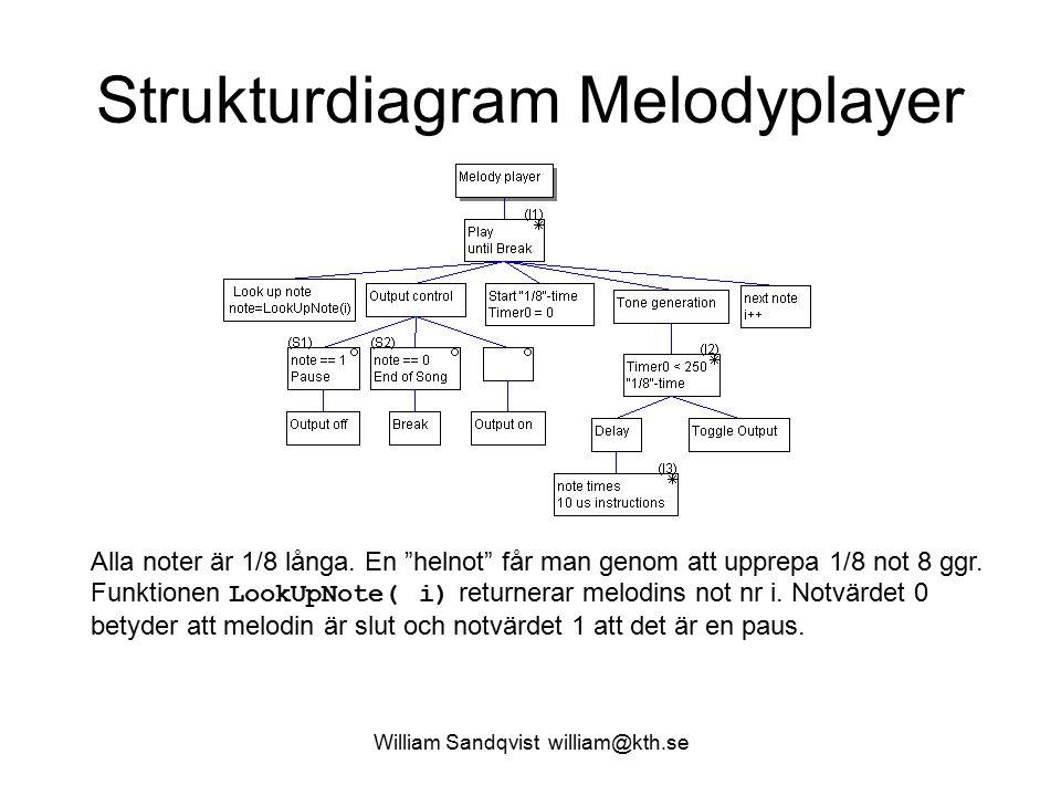 Strukturdiagram Melodyplayer