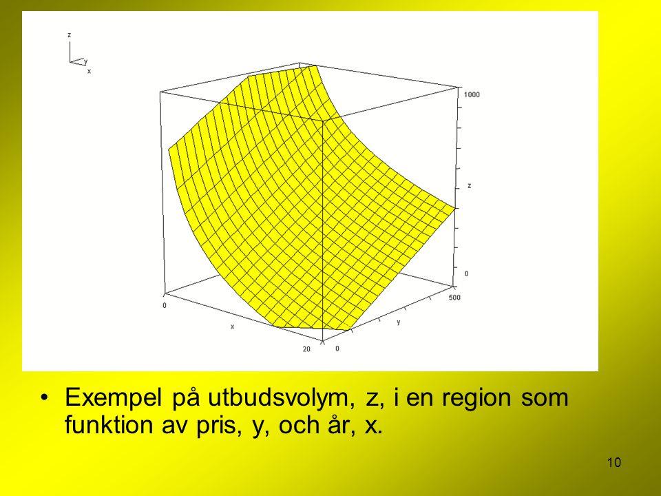 Exempel på utbudsvolym, z, i en region som funktion av pris, y, och år, x.