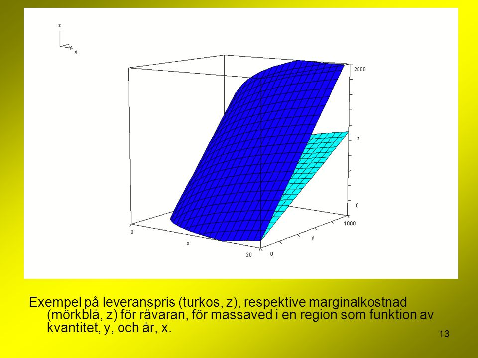 Exempel på leveranspris (turkos, z), respektive marginalkostnad (mörkblå, z) för råvaran, för massaved i en region som funktion av kvantitet, y, och år, x.