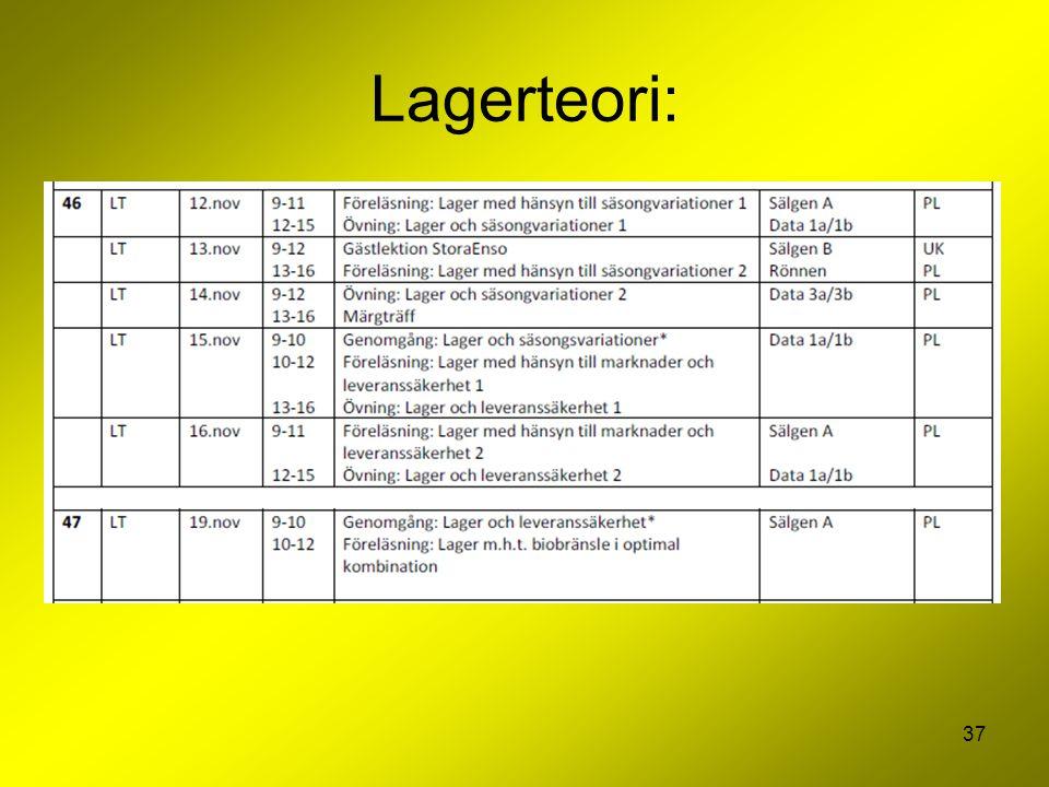 Lagerteori: