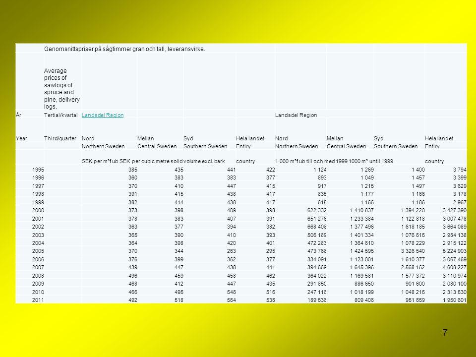 Genomsnittspriser på sågtimmer gran och tall, leveransvirke.