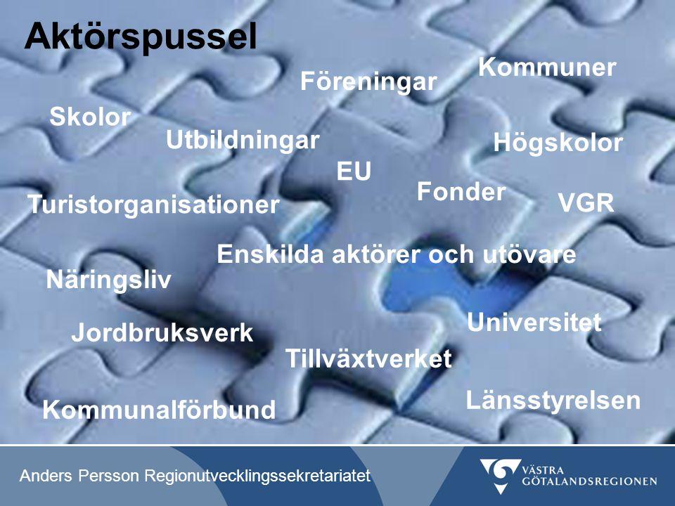 Aktörspussel Kommuner Föreningar Skolor Utbildningar Högskolor EU