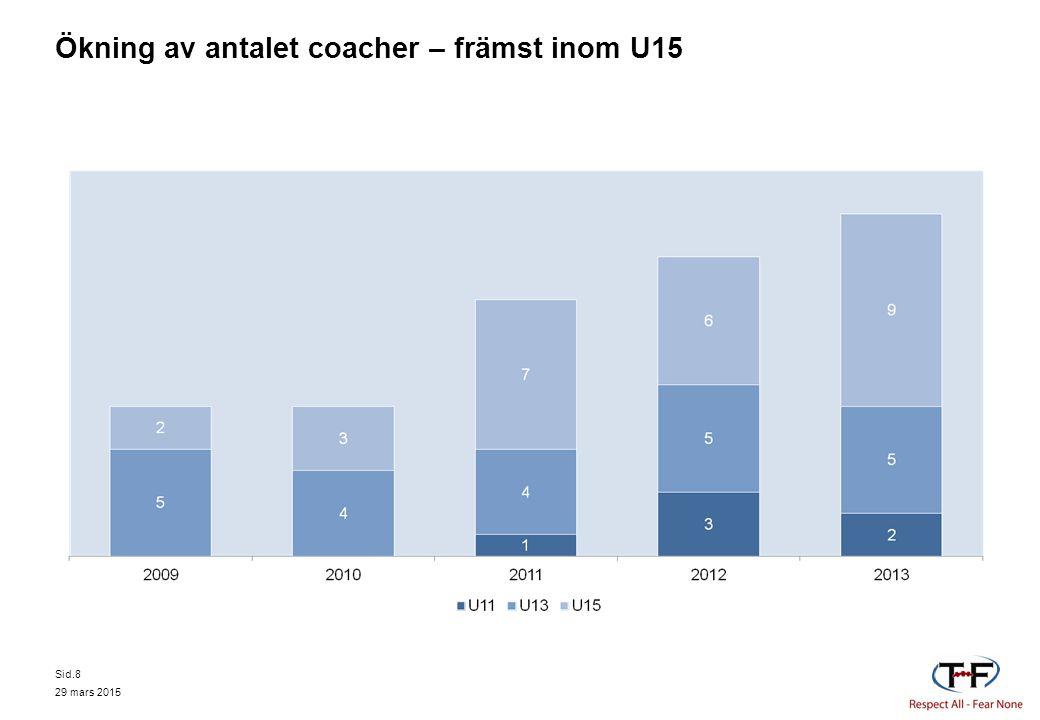 Ökning av antalet coacher – främst inom U15