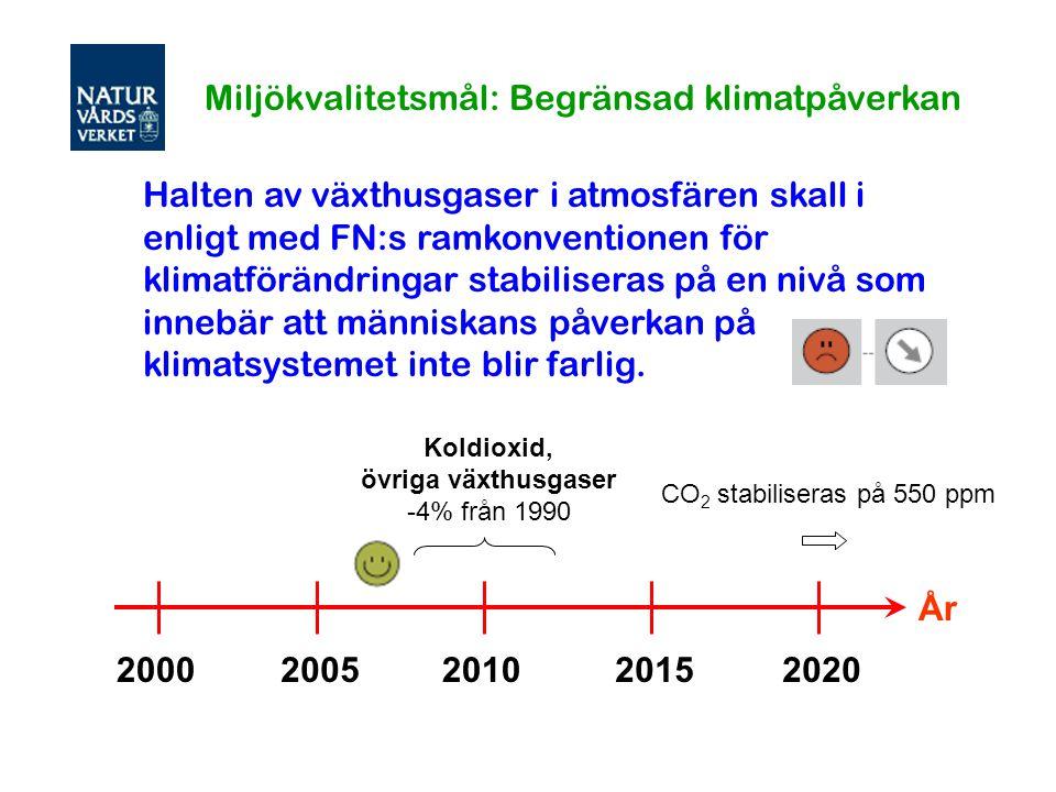 Miljökvalitetsmål: Begränsad klimatpåverkan
