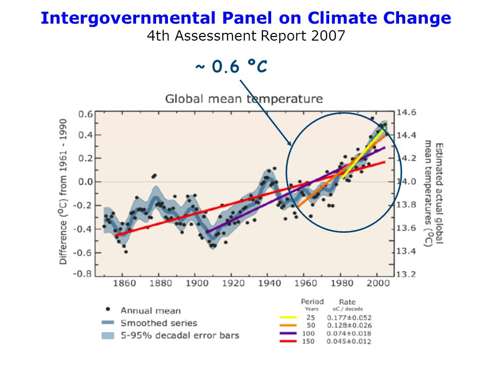 Intergovernmental Panel on Climate Change 4th Assessment Report 2007