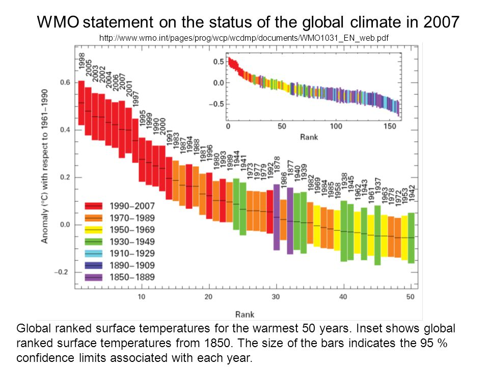 WMO statement on the status of the global climate in 2007