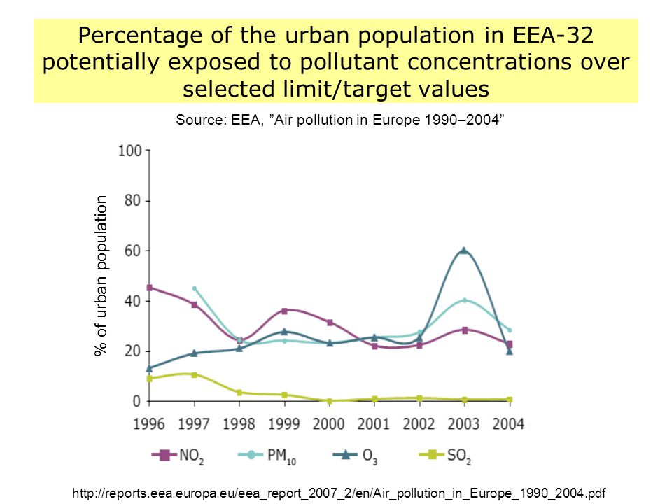 Source: EEA, Air pollution in Europe 1990–2004