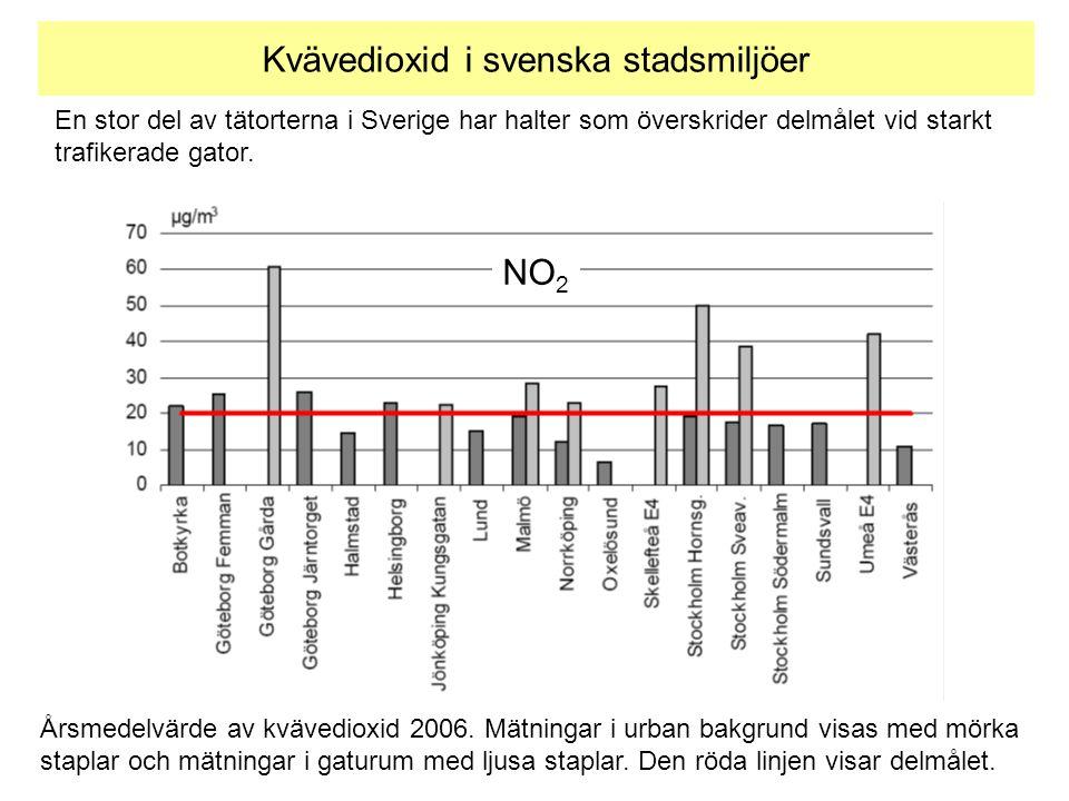 Kvävedioxid i svenska stadsmiljöer