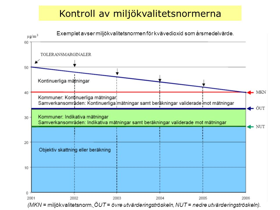 Kontroll av miljökvalitetsnormerna