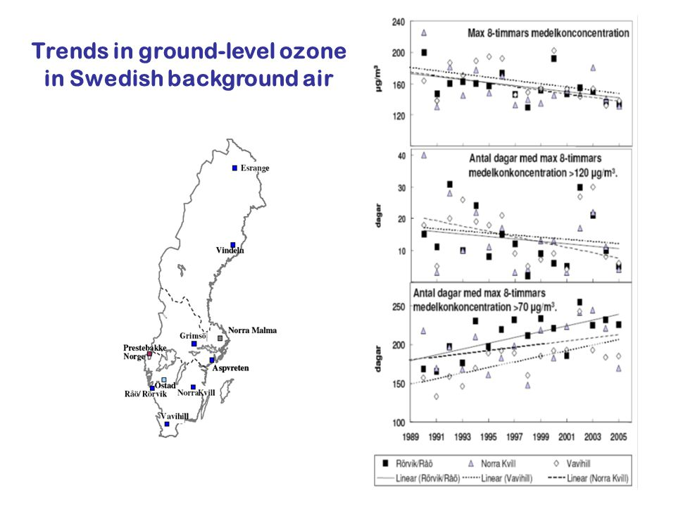 Trends in ground-level ozone in Swedish background air