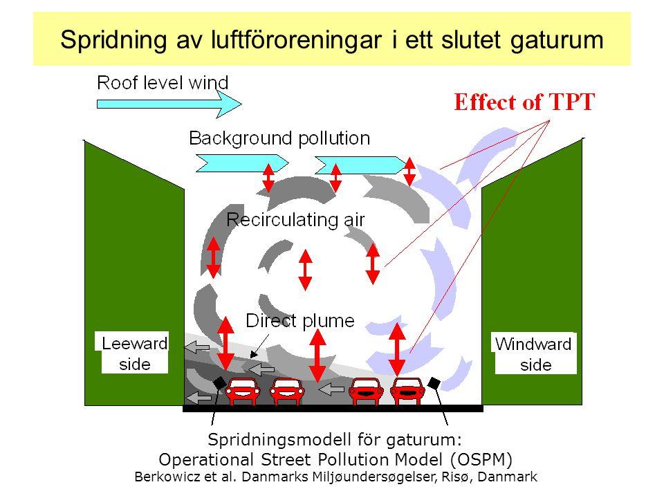 Spridning av luftföroreningar i ett slutet gaturum