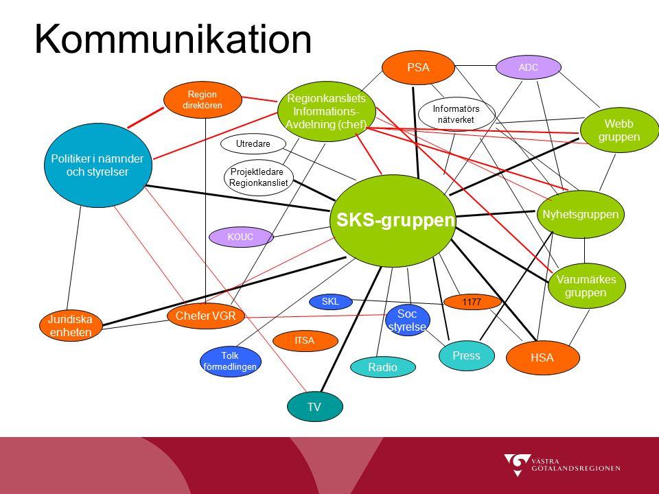 Kommunikation SKS-gruppen PSA Regionkansliets Informations-