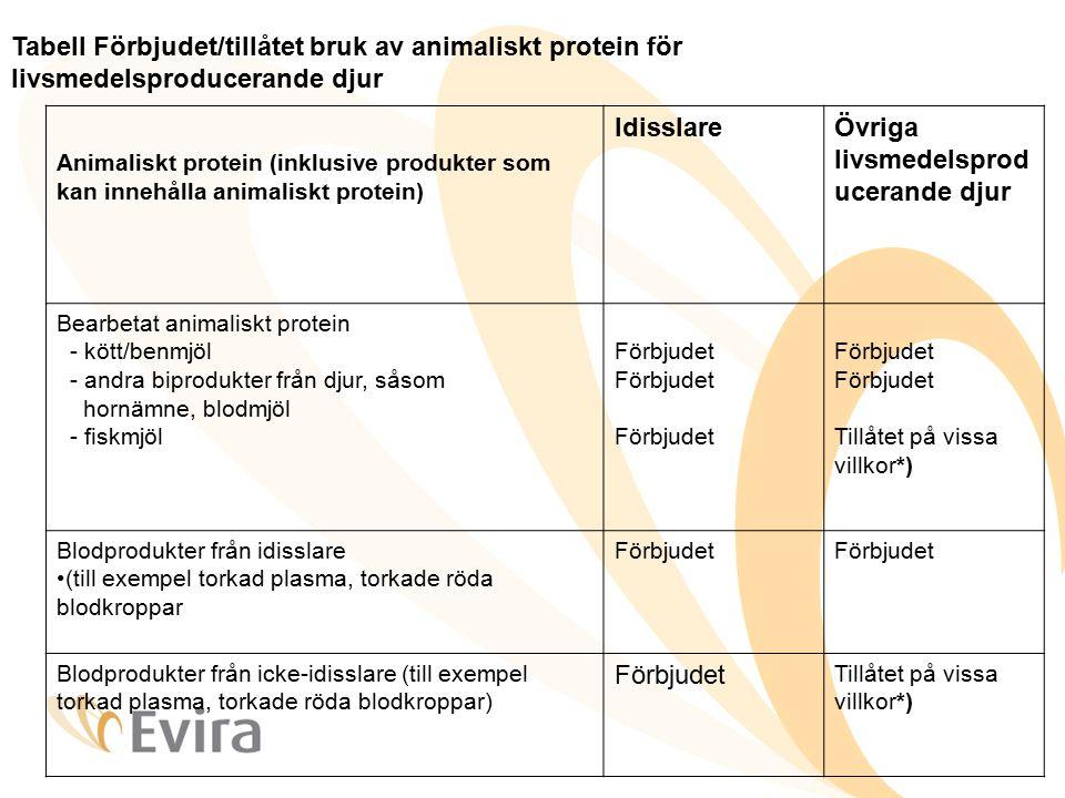 Övriga livsmedelsproducerande djur