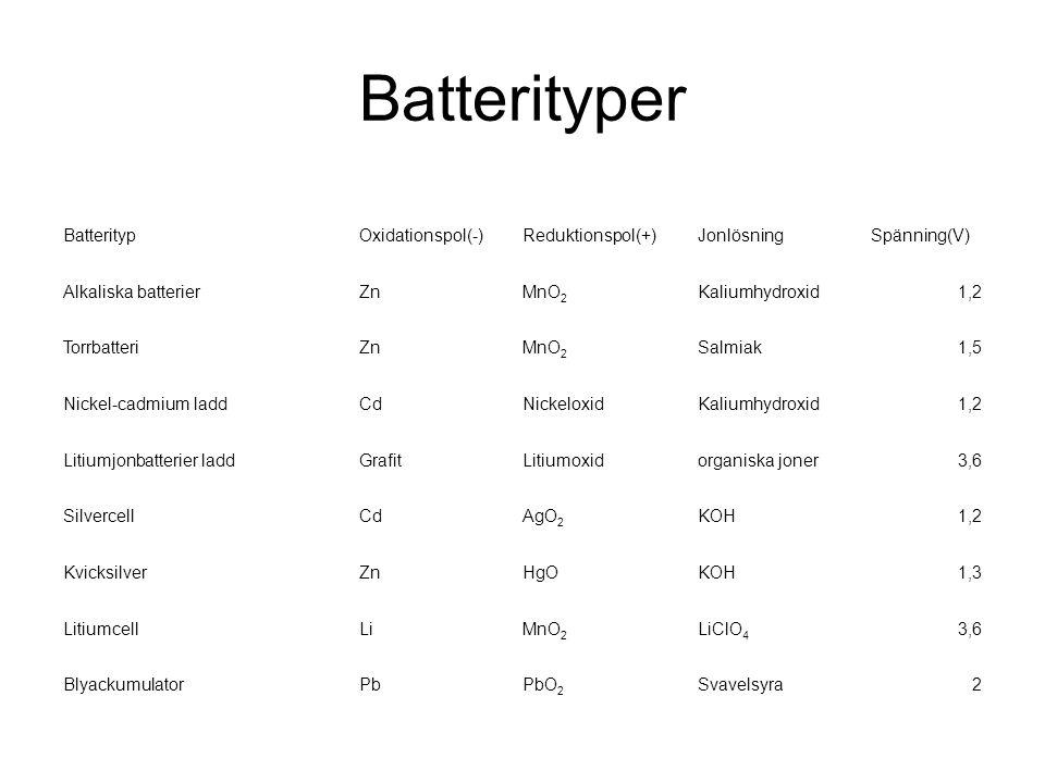 Batterityper Batterityp Oxidationspol(-) Reduktionspol(+) Jonlösning